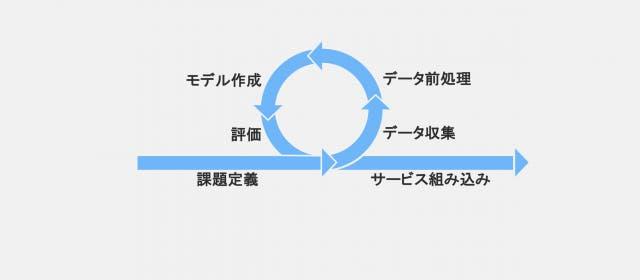 機械学習プロジェクトのサイクル