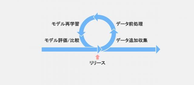 機械学習プロジェクトではリリース後も改善サイクルをまわす