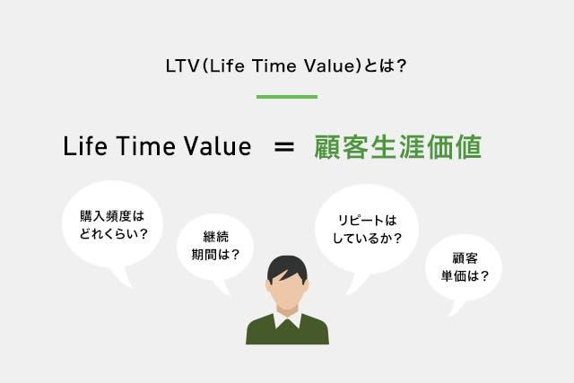 LTVとは?