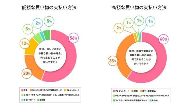日本のキャッシュレス決済の現状2