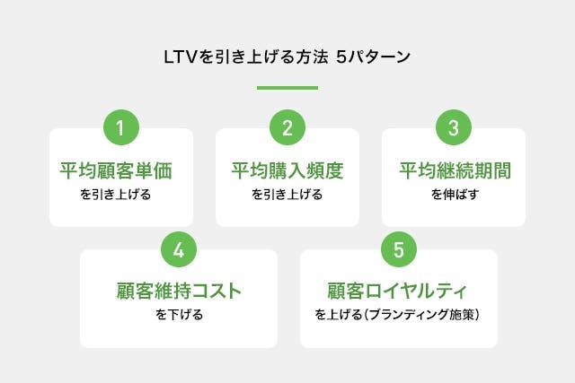 LTVを引き上げる方法 5パターン