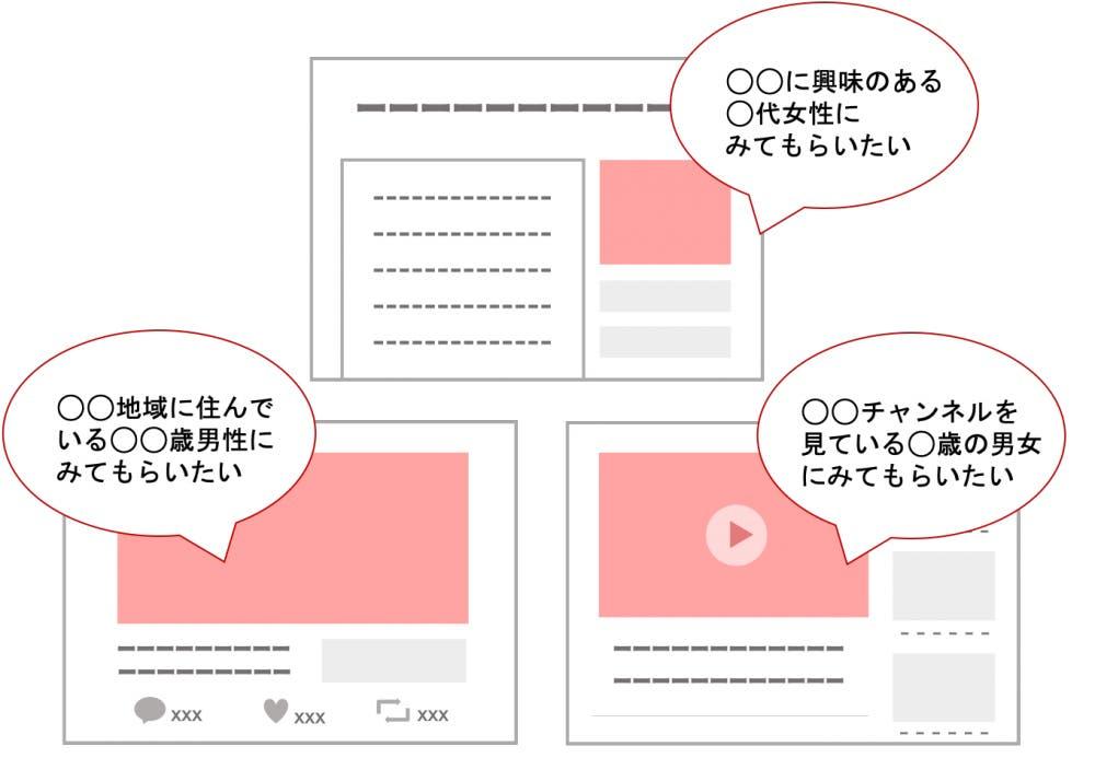 WEB広告のターゲット設定イメージ