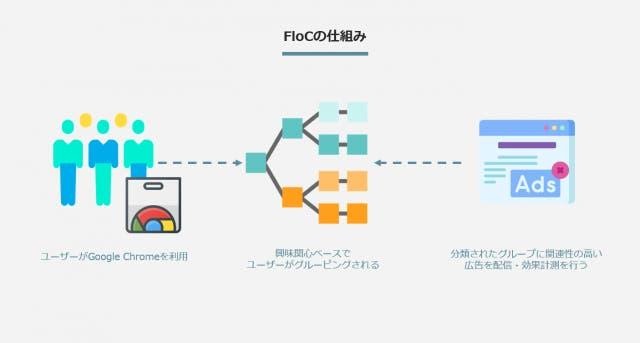 Googleは代替手段としてFLocを開発中