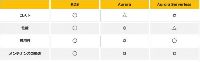 AWSデータベースサービス比較