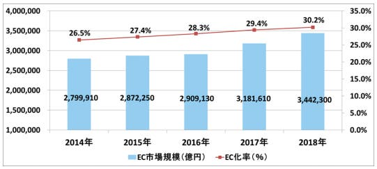 BtoBのEコマース化の割合