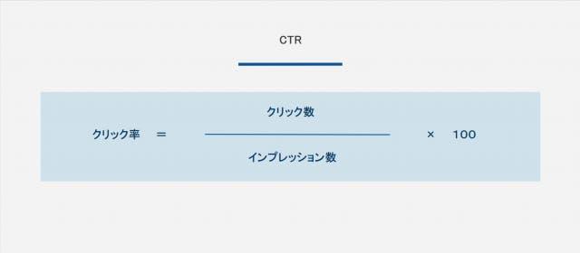 CTR計算式