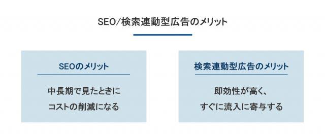 SEO/検索連動型広告のメリット
