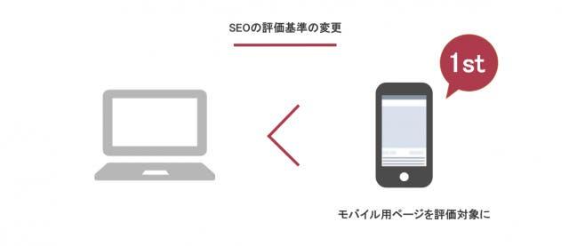 SEOの評価基準