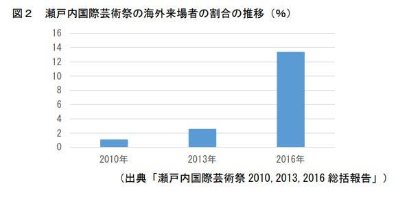 瀬戸内国際芸術祭の海外来場者の割合