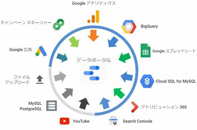Googleデータポータルまとめ