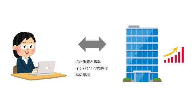広告成果と事業インパクトの関係
