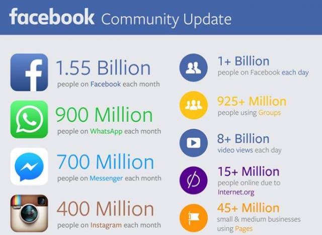Facebookアクディブユーザー
