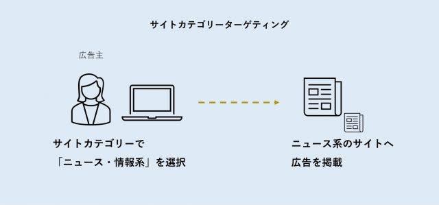 サイトカテゴリーターゲティング