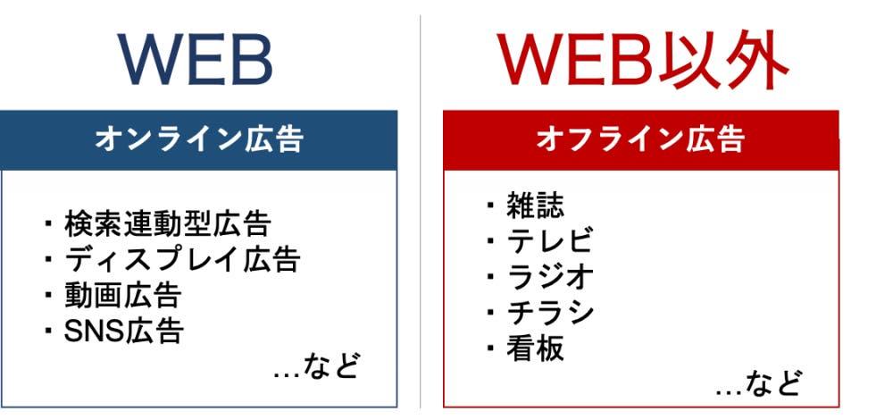 WEB広告とオフライン広告のイメージ