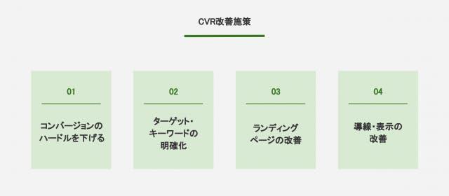 CVR改善施策