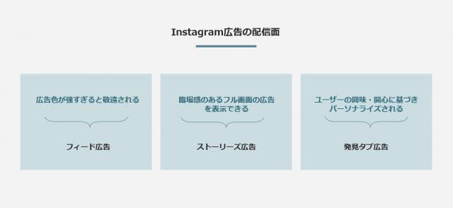 Instagram広告の配信面