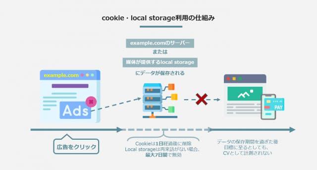 cookie・local storage利用の仕組み