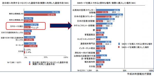 訪日外国人 情報取集手段 統計
