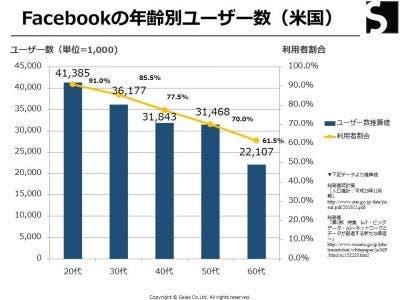 Facebookユーザー年齢別