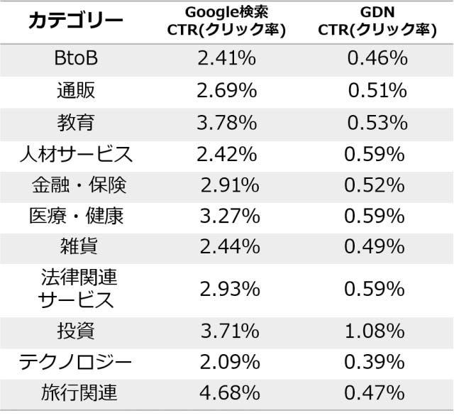 広告:カテゴリー別と平均クリック率の関係