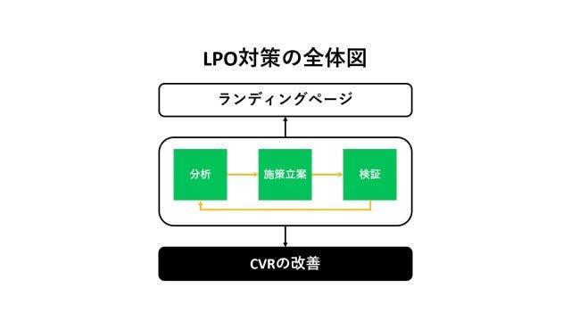 LPO対策の全体図