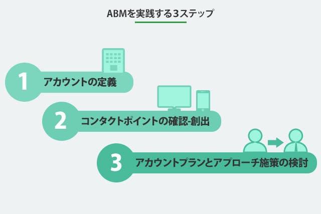ABMを実践する3ステップ