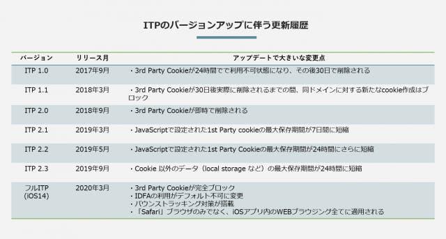 ITPのバージョンアップに伴う更新履歴