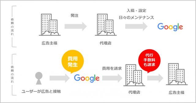 広告運用代理店の収益モデル