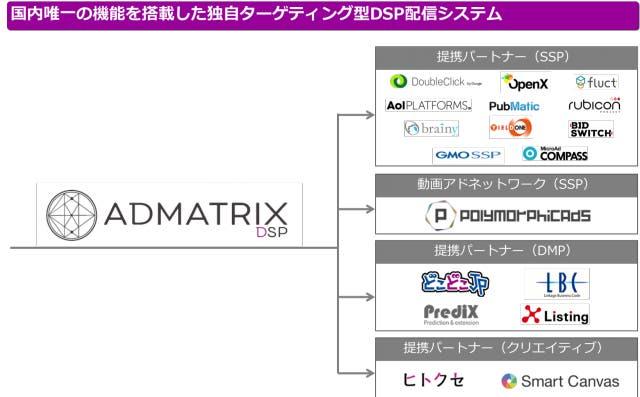 ADMATRIXの特徴