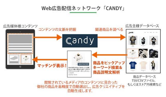 Web広告配信ネットワーク「CANDY」