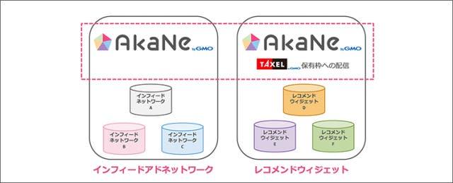 Akaneの配信面について