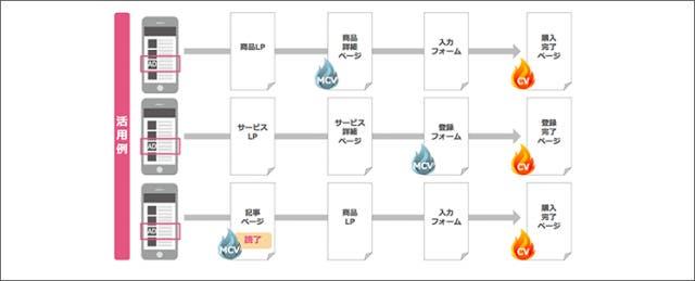 Akaneのマイクロコンバージョン