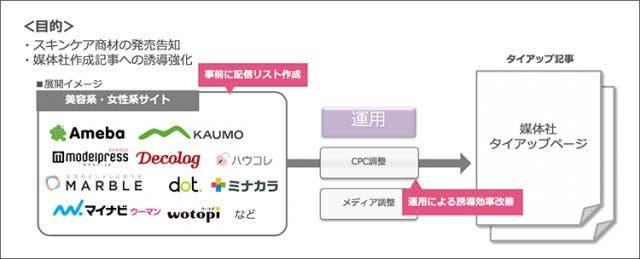 Akaneの成功事例2