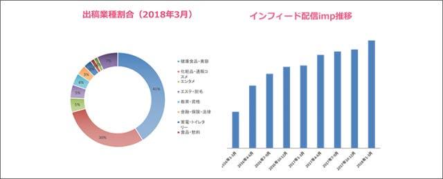 Akaneのインフィード広告配信データ