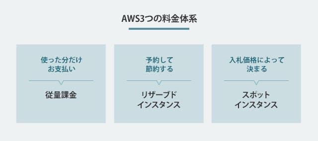 AWS3つの料金体系
