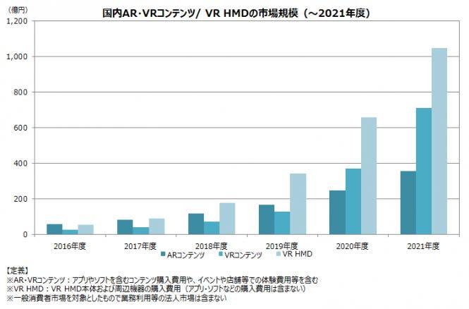 AR・VR市場の推移