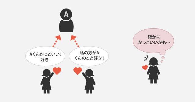 恋愛におけるバンドワゴン効果