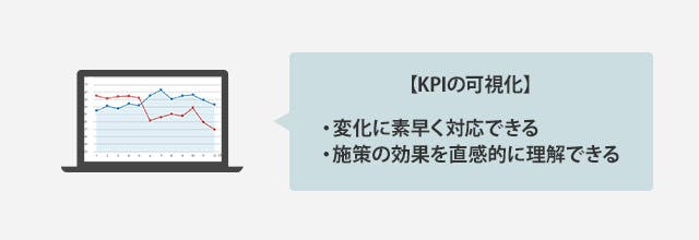 KPIの可視化