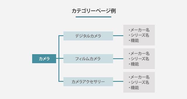 カテゴリーページ例