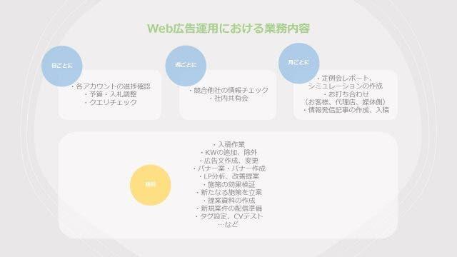 Web広告運用における業務内容