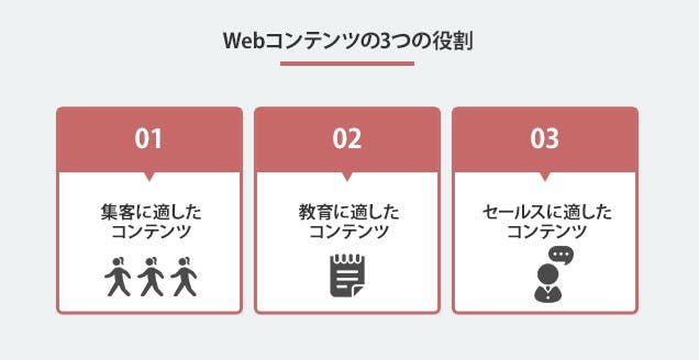 Webコンテンツ3つの役割