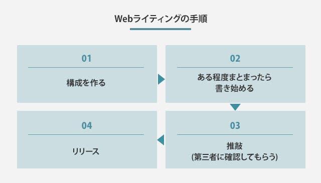 Webライティングの手順