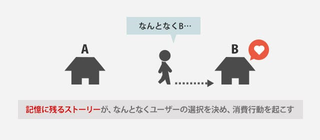 ユーザーの選択を決めるのは「ストーリー」