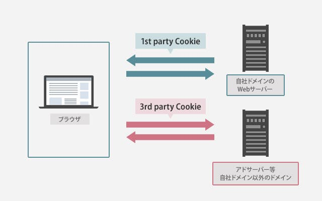 Cookieの種類