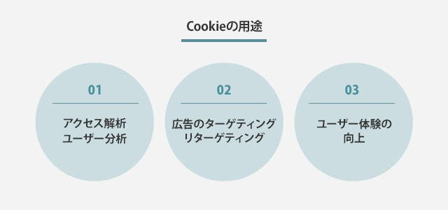 Cookieの用途
