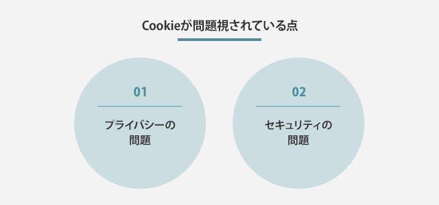 cookieが問題視されている点