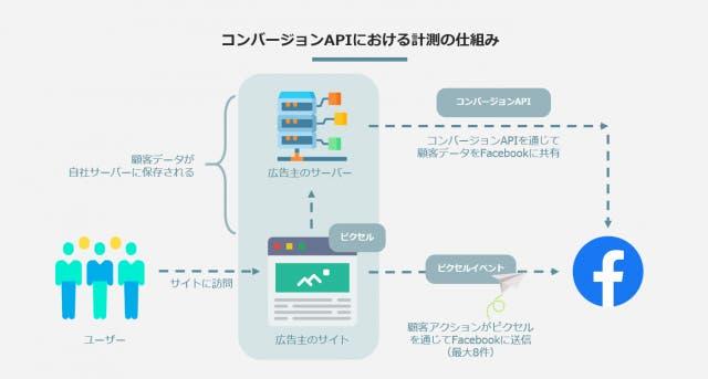 コンバージョンAPIにおける計測の仕組み