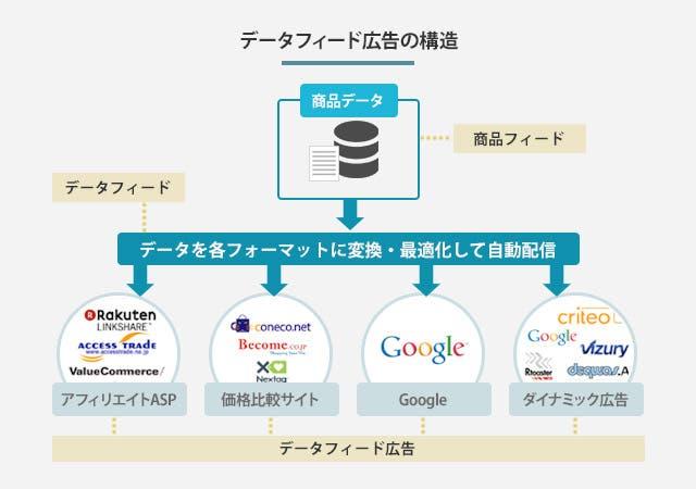 データフィード広告の構造