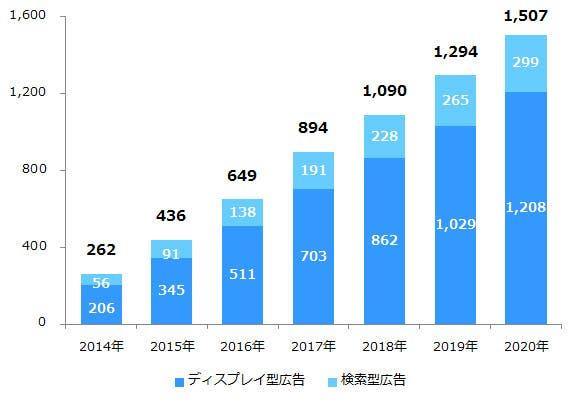 データフィード広告の市場規模