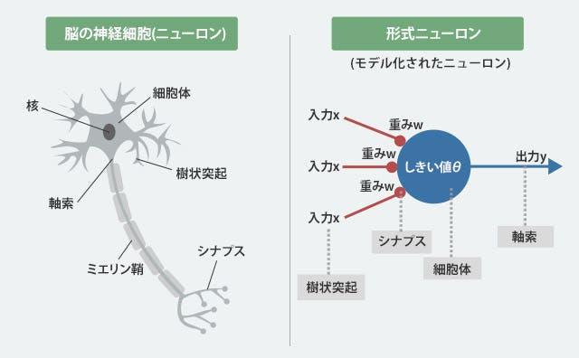 形式ニューロン